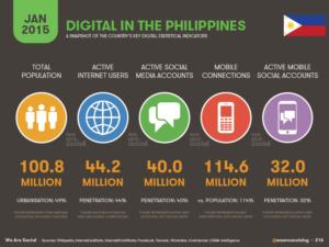 Digital Media Statistics Philippines Internet Users 2015