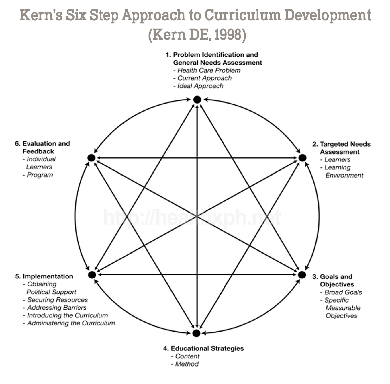 Kern's 6 Step Approach
